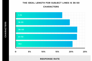 How to write engaging subject lines to boost your email open rate