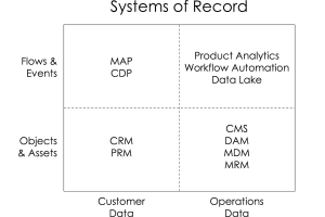 A 2×2 view of systems of record in martech