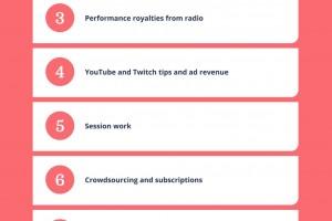 10 ways musicians are making money online in 2021