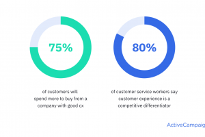 What is Customer Experience? Here's What You Need to Know