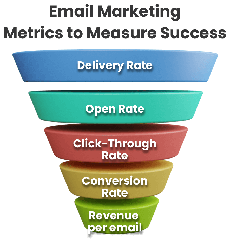 The Top Email Marketing Metrics and KPIs to Measure Success