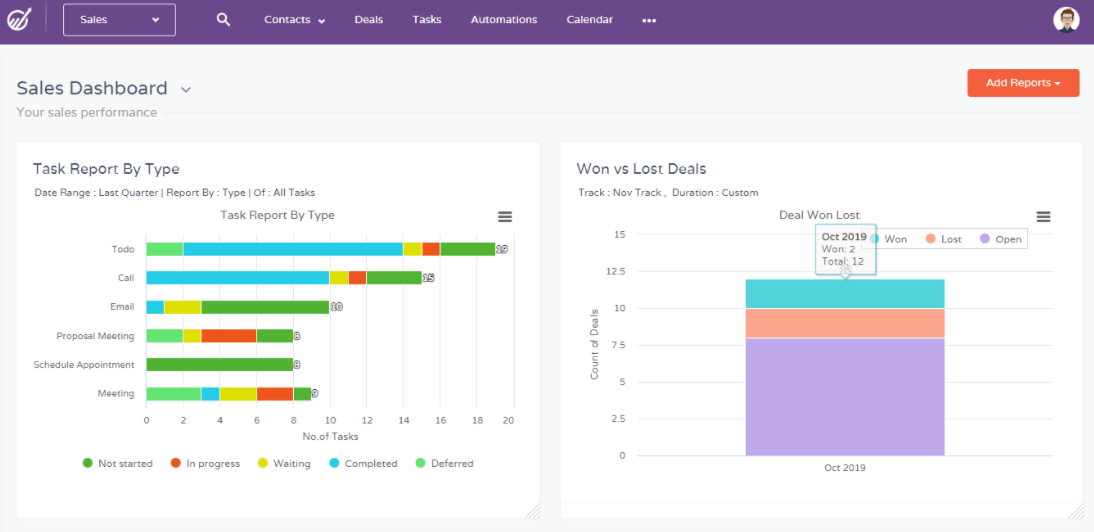 Sales Dashboard: How Does It Improve Revenue?