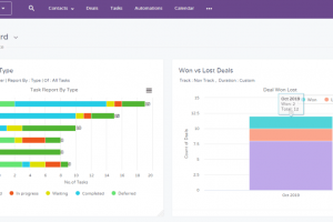The Five Best CRM Automation Software in 2021