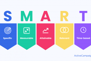 How to Create Successful Marketing Goals (With Examples)