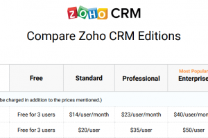 CRM Functionality: Zoho vs HubSpot vs EngageBay