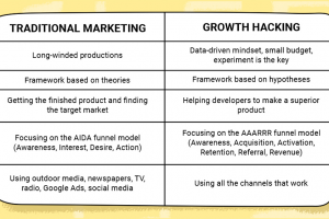 A Step-By-Step Guide To Growth Hacking With Motivating Strategies