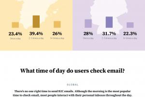 Spinning the globe: Email engagement habits around the globe