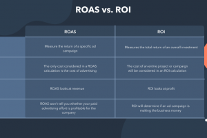 The Plain English Guide to Return on Ad Spend (ROAS)