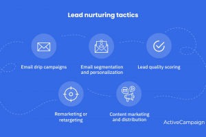 What is Lead Nurturing? Types, Tips, and How-tos