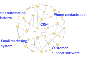 How to Sync Data Between CRM and Marketing Apps